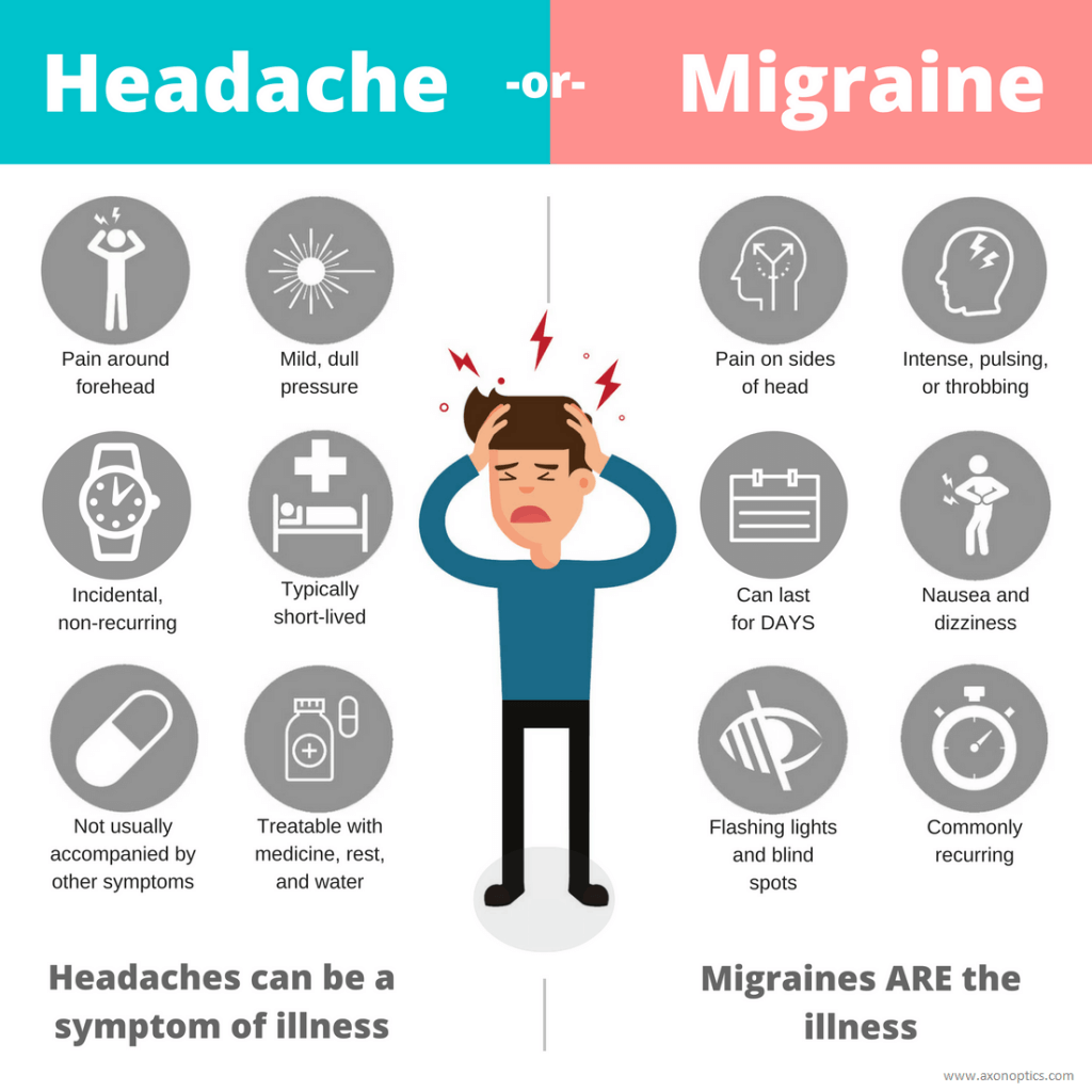 Migraine Overview Causes Prevention And Medication